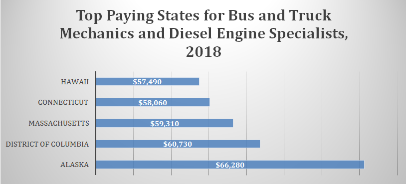 Diesel Mechanic Salary In The U S